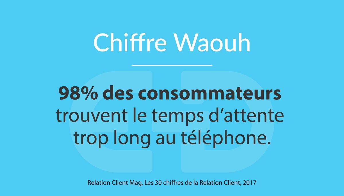 test Twitter Media - [CHIFFRE WAOUH] En moyenne 6 minutes d'attente avant que le consommateur ne soit pris en charge … https://t.co/eHXoNfaTCc https://t.co/NWtbdDwl9B