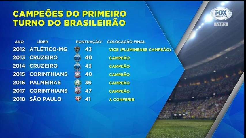 FOX Sports Rádio BR on Twitter: