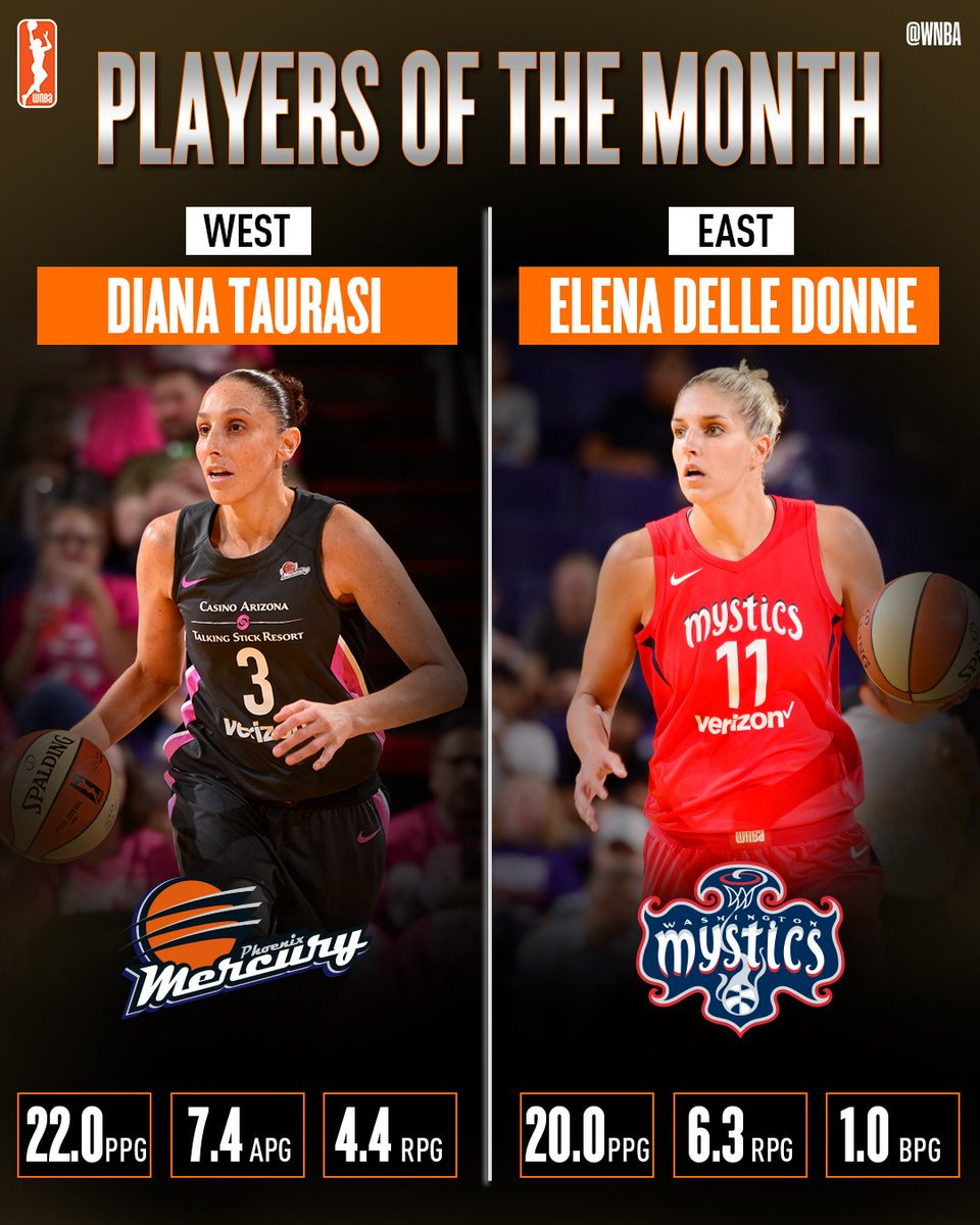 7c167b966486ef DianaTaurasi    De11eDonne earned  WNBA Player of the Month honors with  stellar play in August!  WatchMeWorkpic.twitter.com M0hz9hXAjY