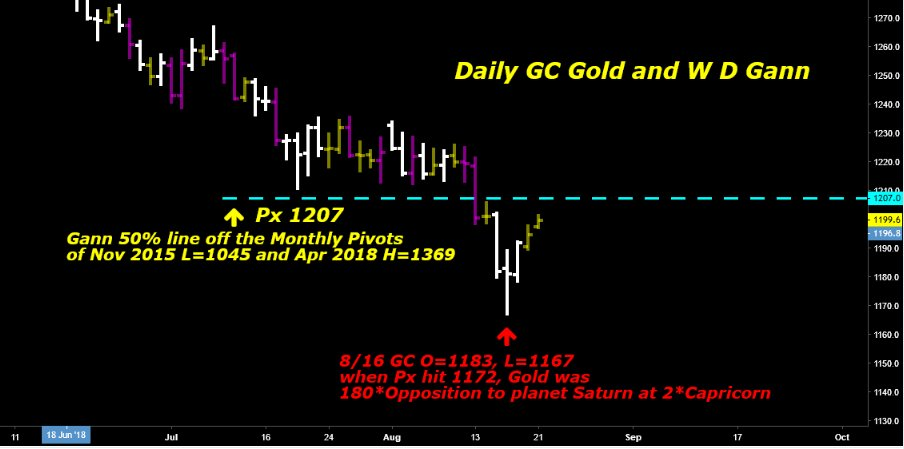 $GC_F #Gold   now 1200 Daily #AstroTrading chart remember my post from last week re  the 8/16 Gold Px 1172 making a  180*Opposition to the planet Saturn at 2*Capricorn  the Monthly pivot Gann 50% line is just above at 1207 #GG33Member  W D #Gann