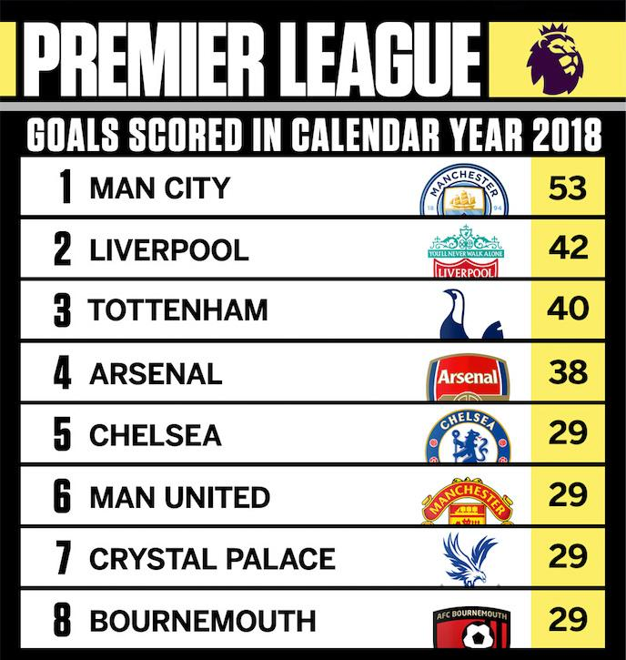 Chelsea and Manchester United are falling behind.