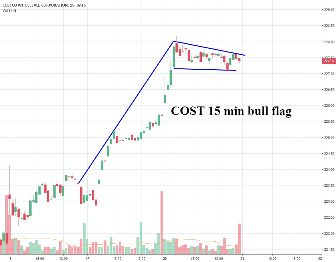Trading Ideas: Costco's got a bull flag on the 15 min chart https://t.co/MpvV3NS2p1 📈 FREE trade-of-week via → https://t.co/BCEHq7Ce2N