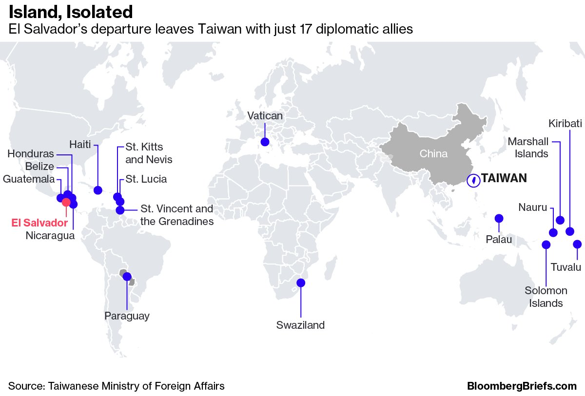 El Salvador's presidential office tweeted that the country was breaking ties with Taiwan and establishing them with China, the third country to cut ties with Taiwan this yeahttps://t.co/gbZuwydGAZr