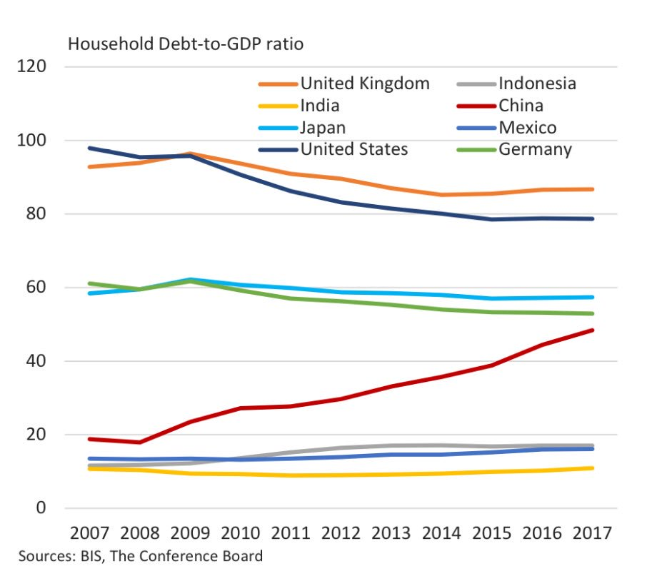 West : China HH debt GDP tear West pre GFC HH debt pers