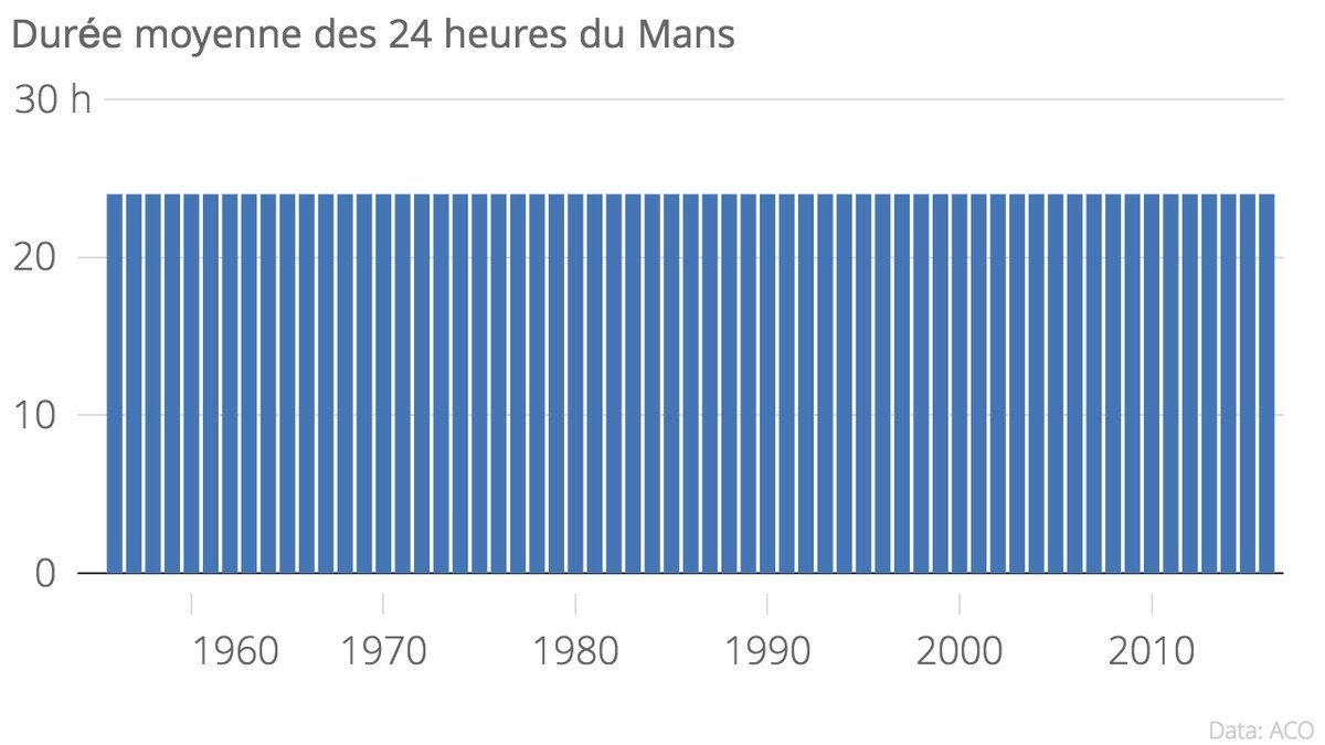Somebody made a graph of the 'Average duration of the 24 hours of Le Mans' and it's fantastic.