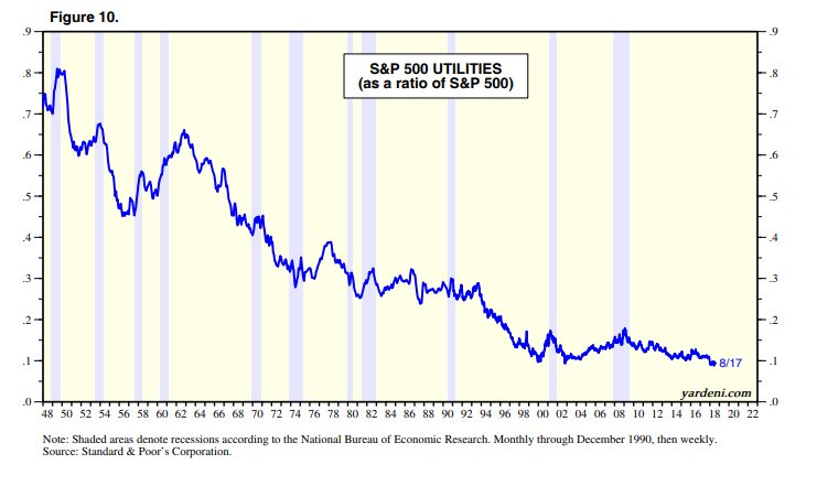 Not Your Grandfathers National >> Lawrence Hamtil On Twitter These Are Some Pretty Cool Charts Via