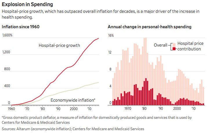 Are Americans Paying Too Much for Healthcare? It's