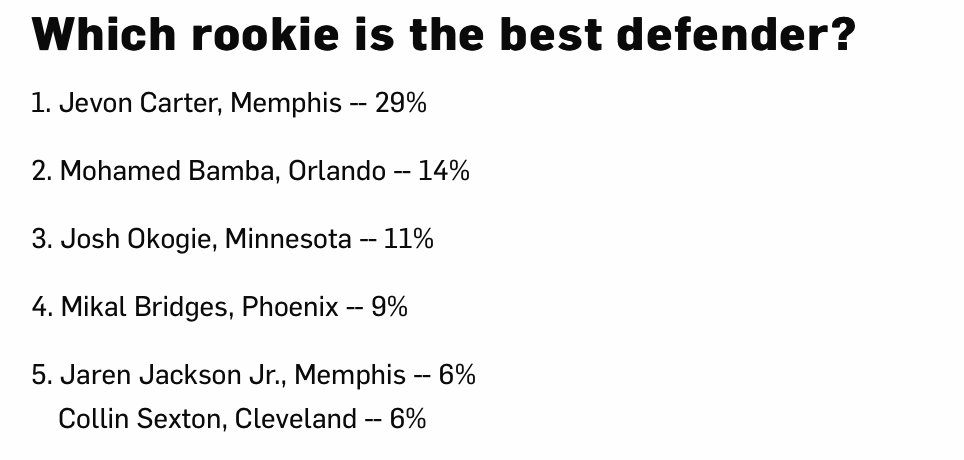 Looks about right, don't you agree @nextlevel_03? ������♂️  Full @NBA Rookie Survey: https://t.co/X44cVi52Qd https://t.co/Iu3MOMhWTn