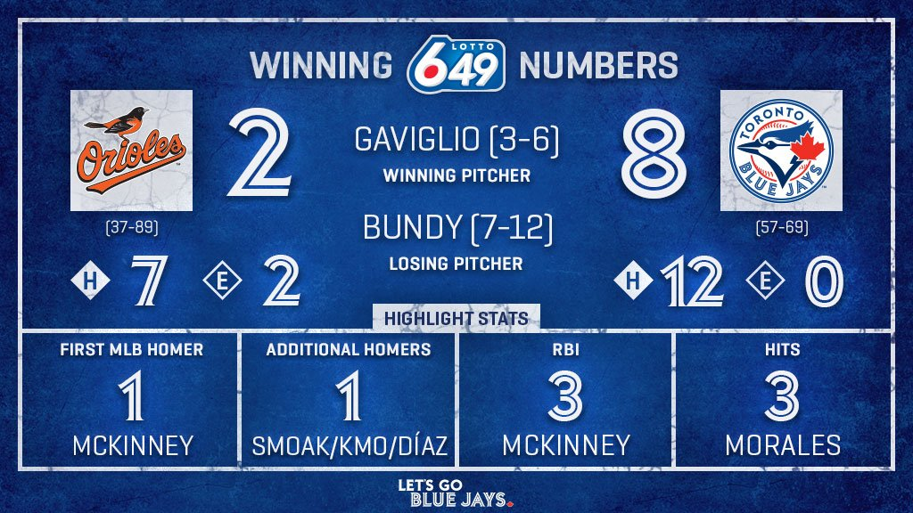A night of homers, hugs, and high fives! Everybody chipped in and earned a piece of tonights Winning Numbers pres. by #Lotto649.