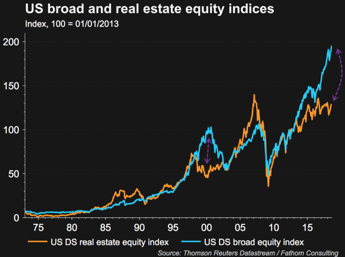 Alastair Williamson On Twitter Massive Gap Between Stock Market