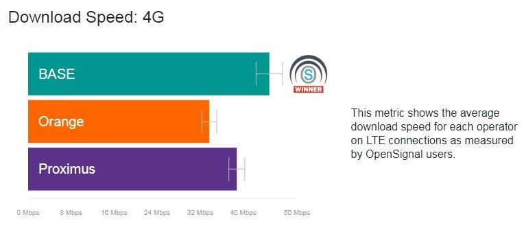Selon le nouveau rapport @opensignal, @BASE_fr prend la tête des vitesses de téléchargement 4G en Belgique avec un taux d'un peu moins de 45 Mb/s. Il s'agit d'une performance impressionnante seulement deux ans après l'acquisition de BASE par @Telenet. https://t.co/8PgbrkQrtV https://t.co/x4uSVnJcY3