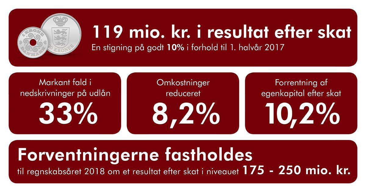 Vestjysk Bank leverer tilfredsstillende halvårsresultat og ruster sig til fremtiden.  Med et resultat efter skat på 119 mio. kr. i første halvår 2018 forøgede Vestjysk Bank bundlinjen med godt 10 procent i forhold til samme periode sidste år.  Læs mere på https://t.co/KAYn0A0u2d https://t.co/bC9lKzuH2F