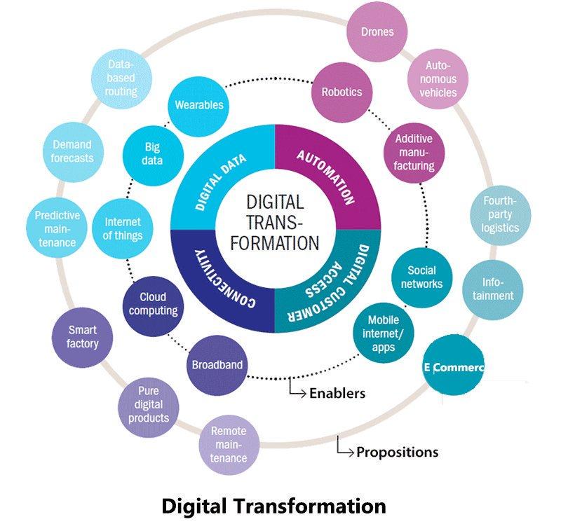 hy digital transformation should - 800×758