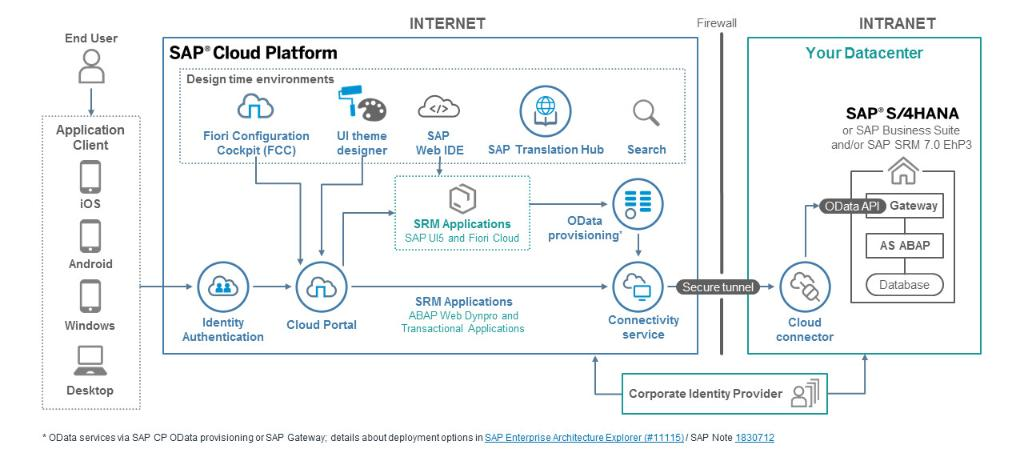 Sap cloud platform on twitter check out the new free blueprint to 806 am 22 aug 2018 malvernweather Choice Image