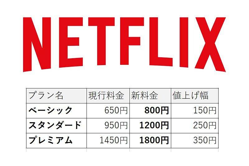 Netflixが値上げ。スタンダードは1,200円、4Kのプレミアムは1,800円に https://t.co/4eh1COYaWh