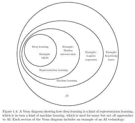 Ian Goodfellow On Twitter The Venn Diagram Here Is Basically The