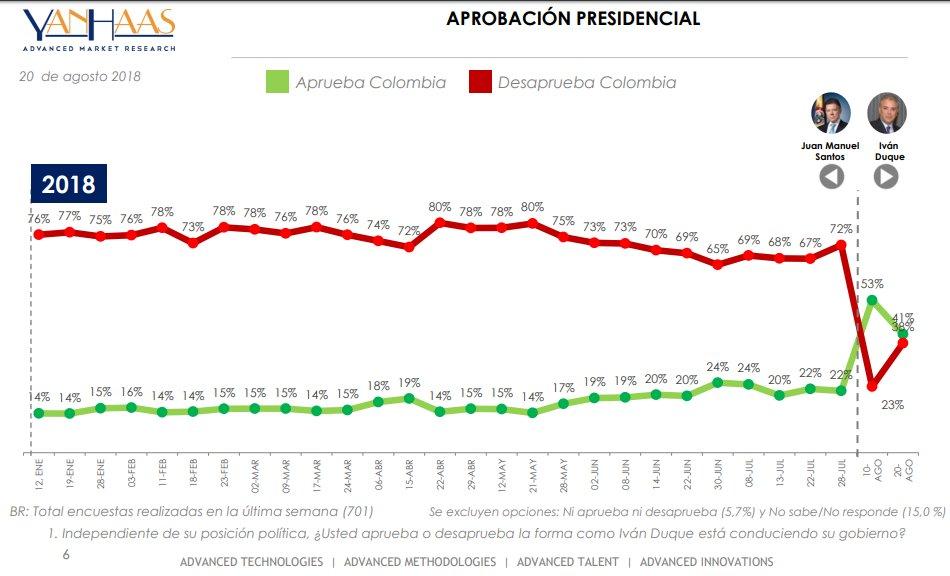 índice de aprobación presidencial