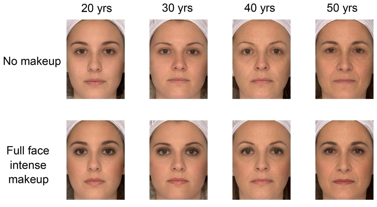Study shows that middle-aged faces look younger with makeup on, 20-year-old faces look older with makeup and 30-year-old faces look their real age with or ...