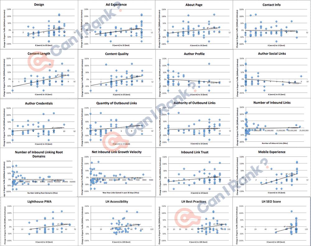 Dating Site Data-analyysi