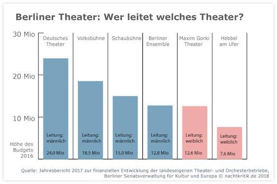 Anne Peter On Twitter 2 Der 6 Großen Theaterleitungen In Berlin