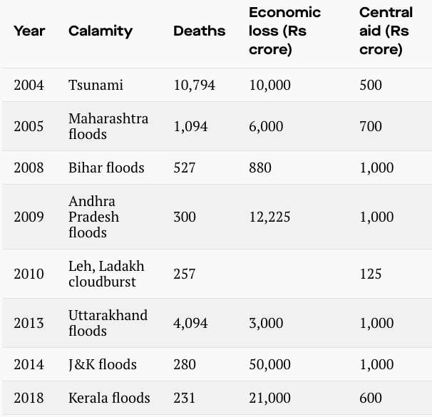 Image result for What India has given disaster-hit states since rejecting foreign aid.