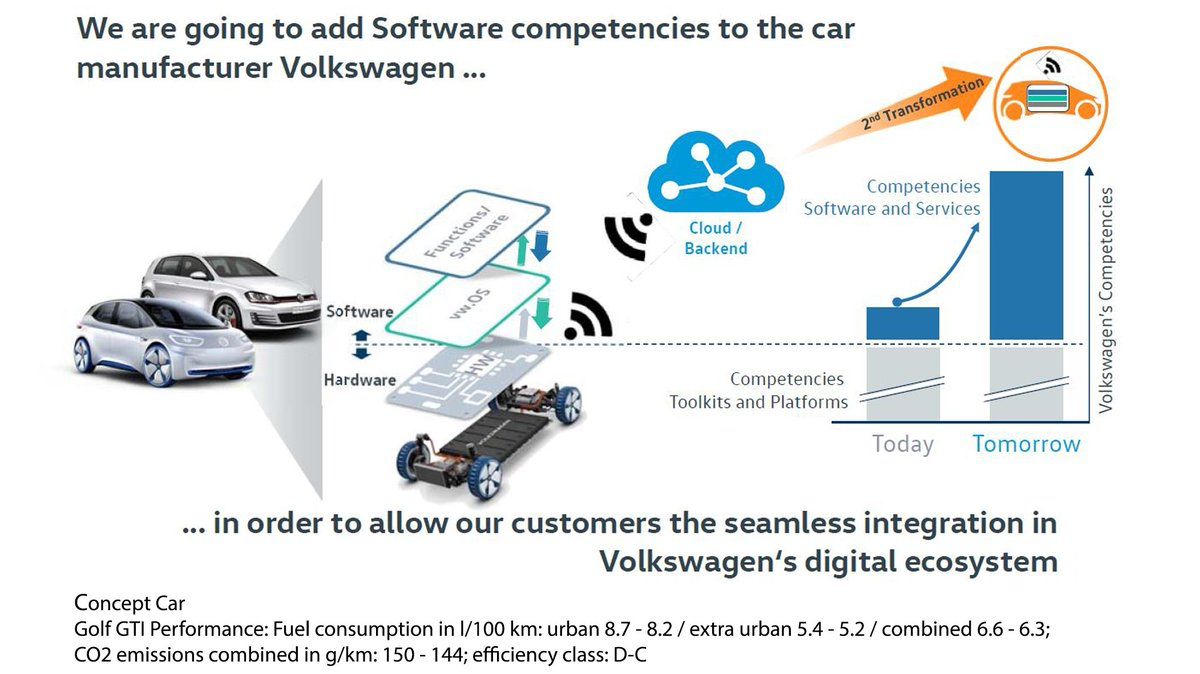 This Will Make Seamless Integration In The Digital Vw Ecosystem Possible For Our Customers Pic Twitter Vhitlkbbqb