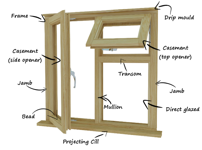Our Terminology Guide Will Get You Through Your New Window Build By Identifying All The Parts For Find It Here Https Bit Ly 2rbp8hg Pic Twitter