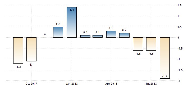#Euro Consumer Confidence Flash at -1.9  https://t.co/99gduPsbbz