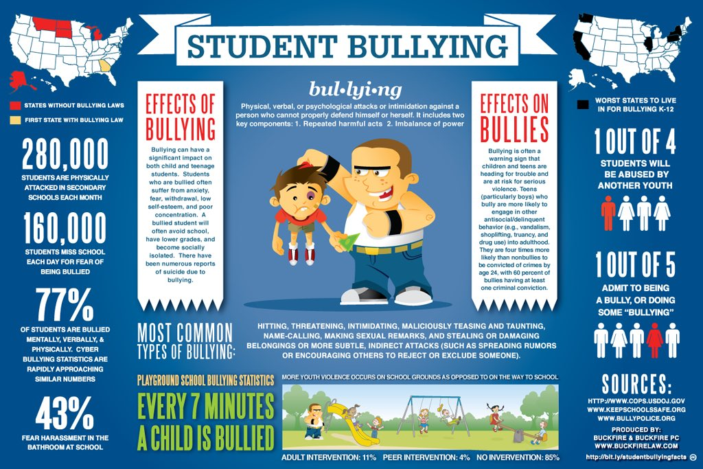 effects of social bullying Bullying creates a culture of fear and has a negative impact on everyone involved being bullied can seriously affect a person's physical, emotional, academic and social well-being many sufferers of bullying lack confidence, feel bad about themselves, have few friends and spend a lot of time alone.
