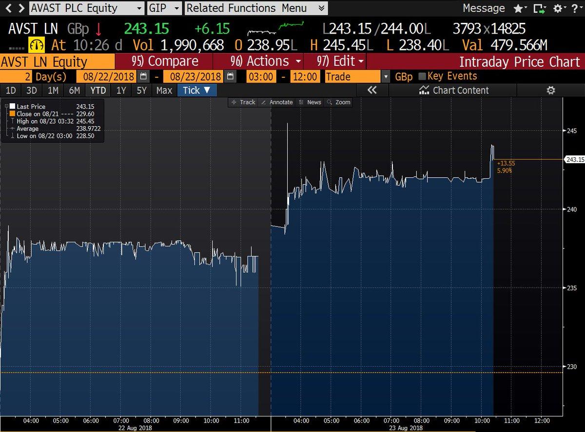 4b648164a Avast potěšil investory výbornými výsledky, o nichž si můžete více přečíst  zde http://bit.ly/Avast_1H18_res_CZ …. Pozitivní zprávou bylo potvrzení  výplaty ...