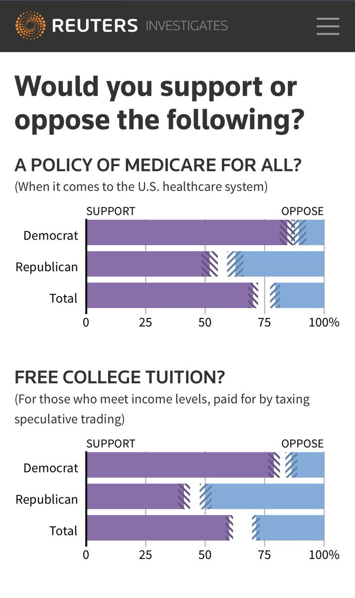 Image result for support for medicare for all reuters