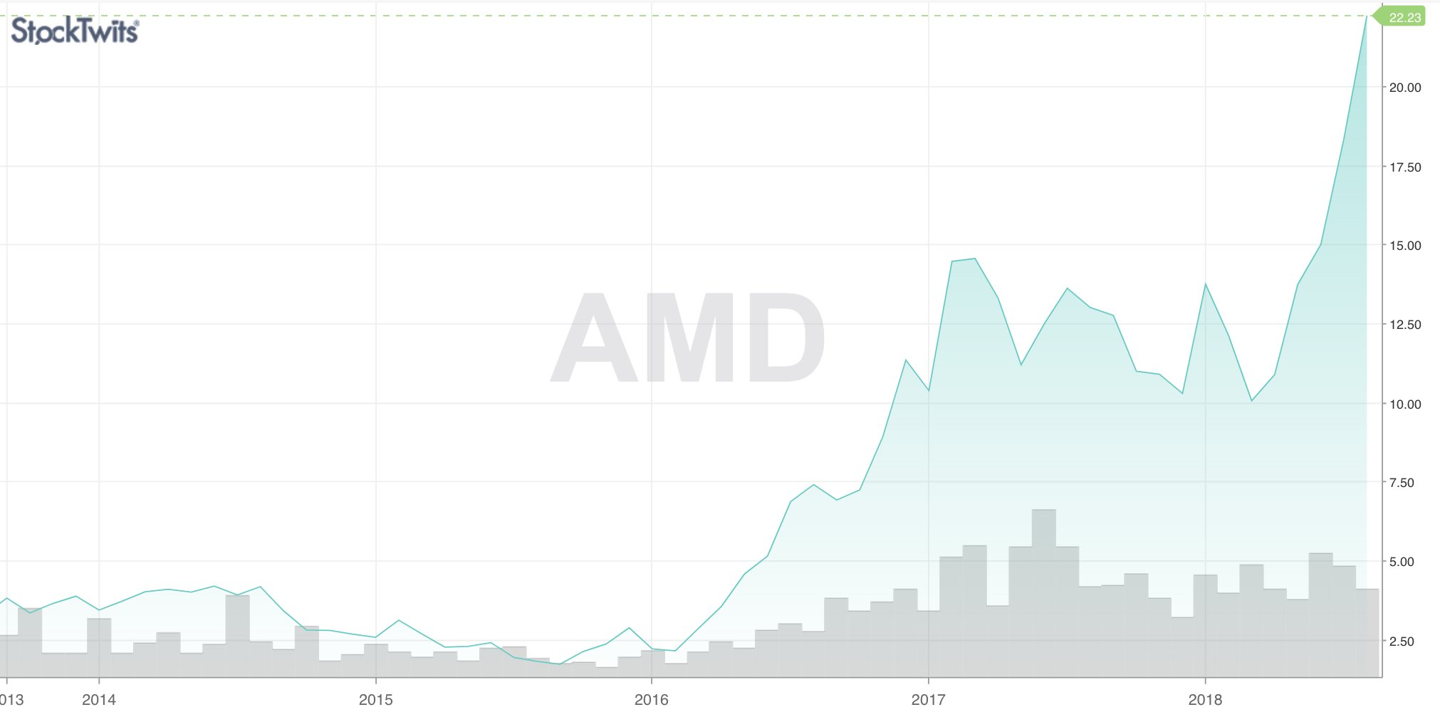 Stocktwits On Twitter Amd It Was Once The Stock Everyone Made Fun Of Now It S Popping Off It Just Traded At 22 Share These Are Its Highest Levels Since 2006 Over 132 000