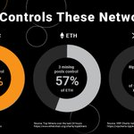 Image for the Tweet beginning: ICYMI: @joelkatz's analysis of decentralization