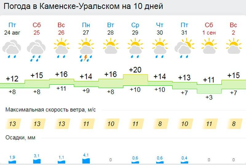 Уральском на каменск неделюлюзавтра погода