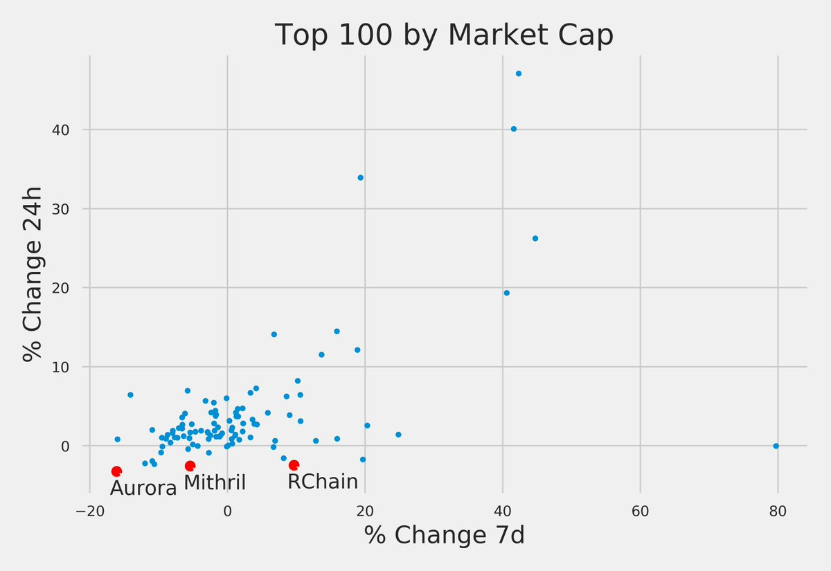 Worst returns (24h): 1. Aurora -3.2% $AOA 2. Mithril -2.6% $MITH 3. RChain -2.5% $RHOC #blockchain #altcoins https://t.co/fwnhJhNexu