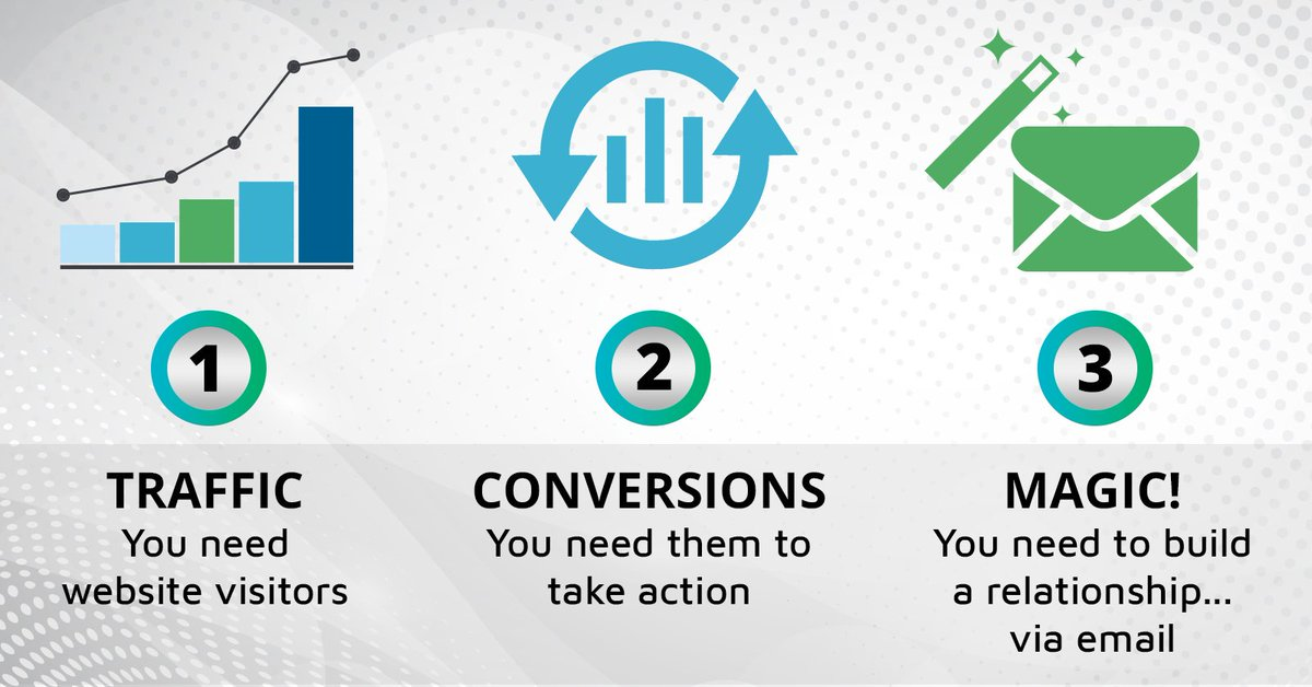 Happy Friday everyone! Today we want to discuss about The Three Steps of Email Marketing.  What are those? check in our link -> https://t.co/PAu55LY749 #emailmarketing #traffic #conversions https://t.co/Z6SxVN2Jq3