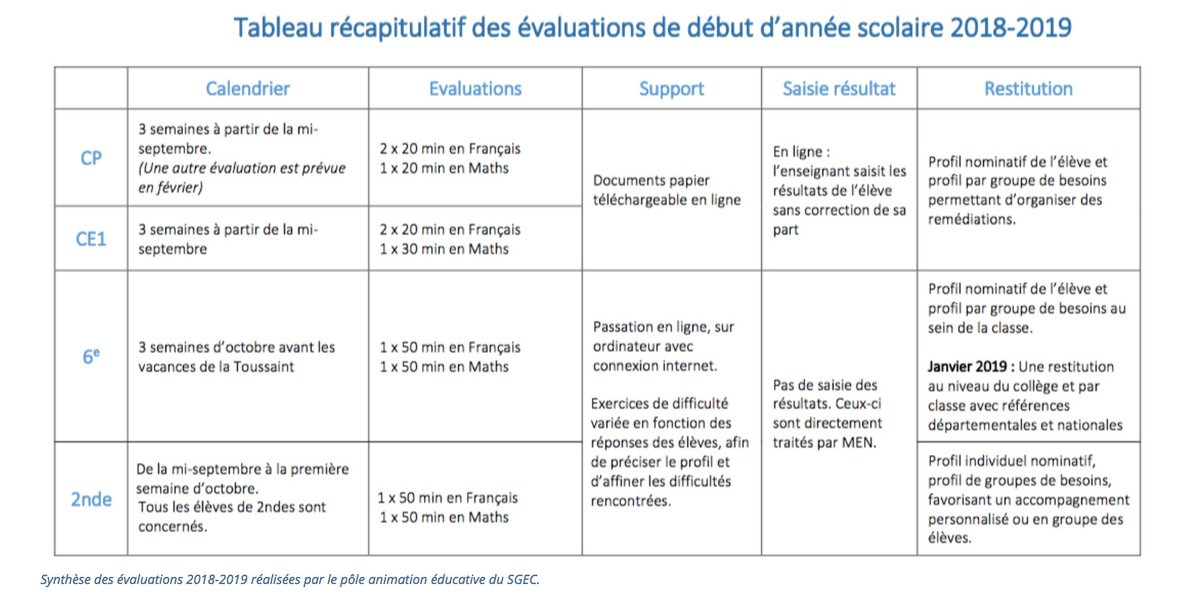 Evaluation Calendrier Ce1.Enseignement Catho On Twitter Rentree2018 Le Ministere
