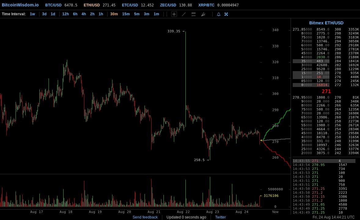 bitcoinwisdom binance)