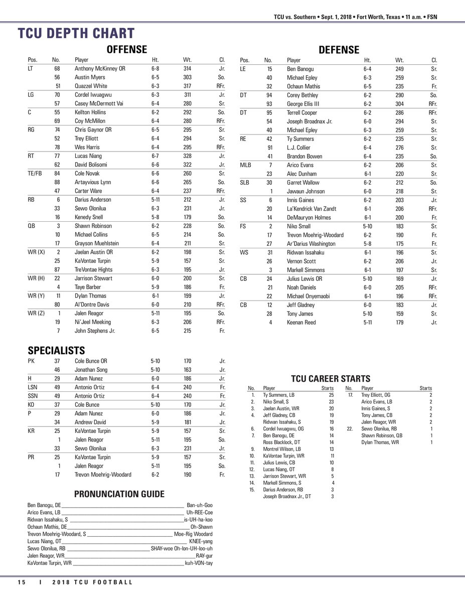 Tcu Has Released Their Updated Depth Chart Lots Of Surprises Here Pic Twitter Jputw7ypeu