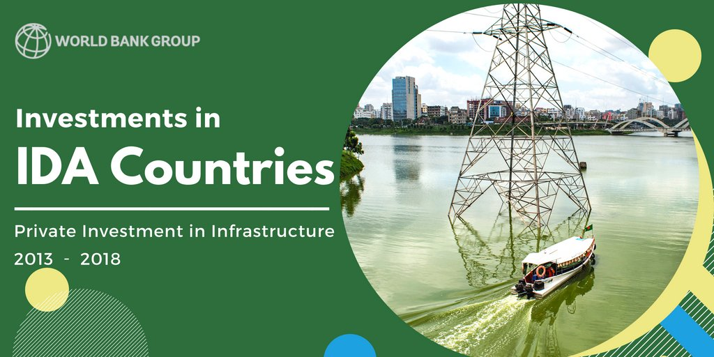 2017 was a stellar year for private #infrastructure investment in the poorest countries: totaled US$7.9 billion across 35 projects in 17 countries. Check out the @WBG_PPP's new report: http://wrld.bg/2fC130luF7i #Fin4Dev