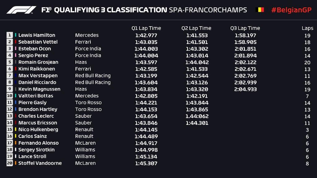 F1 Belgian GP 2018 Live Stream Final Race