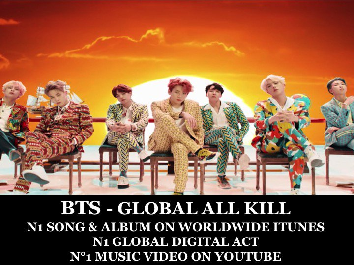 #BTS scores a 'GLOBAL ALL KILL' with the N1 Album & Song on Worldwide itunes, the N1 Rank on the Global Digital Artist Chart and the N°1 Rank on You Tube! 👏1⃣💿🎵🎞️🌎🕺🕺🕺🕺🕺🕺🕺👑 https://t.co/b8L1uEyVrI