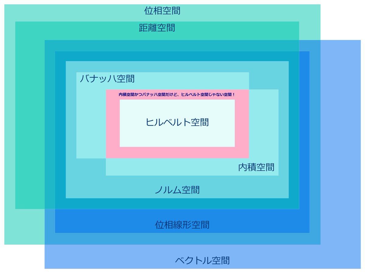 """おーの on Twitter: """"ベクトル空..."""