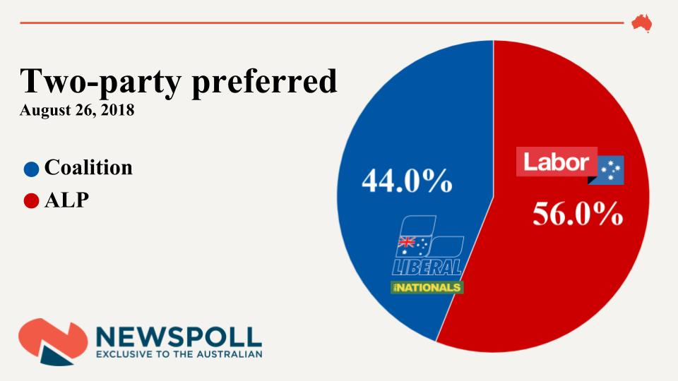#BREAKING: Popular support for the Coalition has crashed to the lowest levels in a decade https://t.co/57QJDoql4t #Newspoll