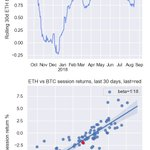 Top 100 avg 24h return: 0.9±6.4%; 44 up, 56 down $BTC -0.0%  $ETH -1.4% Best: 45.4% $NANO @nano 17.3% $WTC @Waltonchain 15.6% $WAN @wanchain_org 15.2% $SUB @substratumnet 14.4% $ICX @helloiconworld Worst: -4.7% $THETA -5.6% $BTCP -7.2% $BCD -7.8% $PIVX -13.7% $DCN #cryptotrading