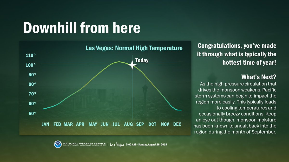 CONGRATULATIONS! 🎉👏  You've made it through what is typically the hottest time of year! #VegasWeather #nvwx