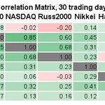 Top 100 avg 24h return: 1.2±5.2%; 48 up, 52 down $BTC -0.0%  $ETH -1.4% Best: 23.7% $NANO @nano 18.4% $WTC @Waltonchain 16.8% $WAN @wanchain_org 16.6% $ICX @helloiconworld 16.5% $NPXS @PundiXLabs Worst: -5.0% $LSK -5.1% $CMT -5.6% $BTCP -6.8% $PIVX -7.5% $THETA #bitcoin #crypto