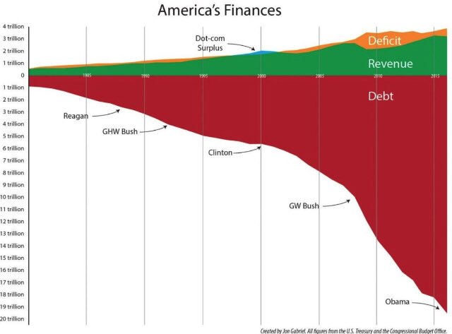 US debt is going to crush us all (and gold is the answer)