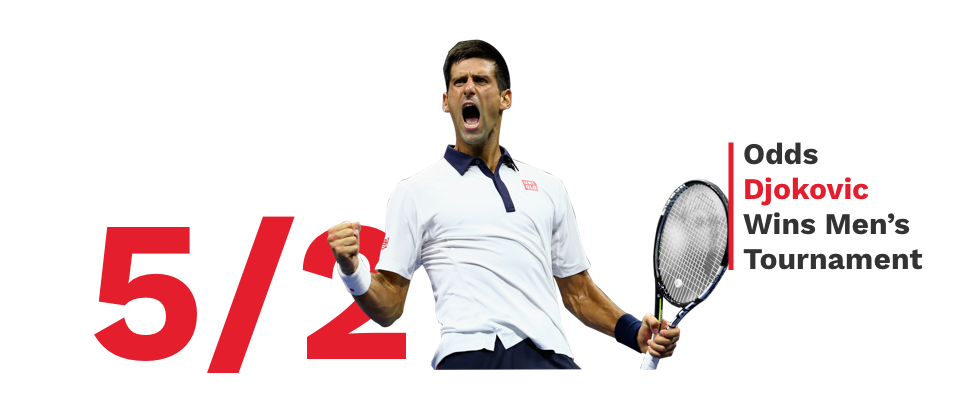 Forbes On Twitter Novak Djokovic Is The Betting Favorite To Win The Men S Title In The Usopen Followed By Rafael Nadal And Roger Federer Https T Co Yqaqhmnvkq Https T Co Tvtt2gn35k