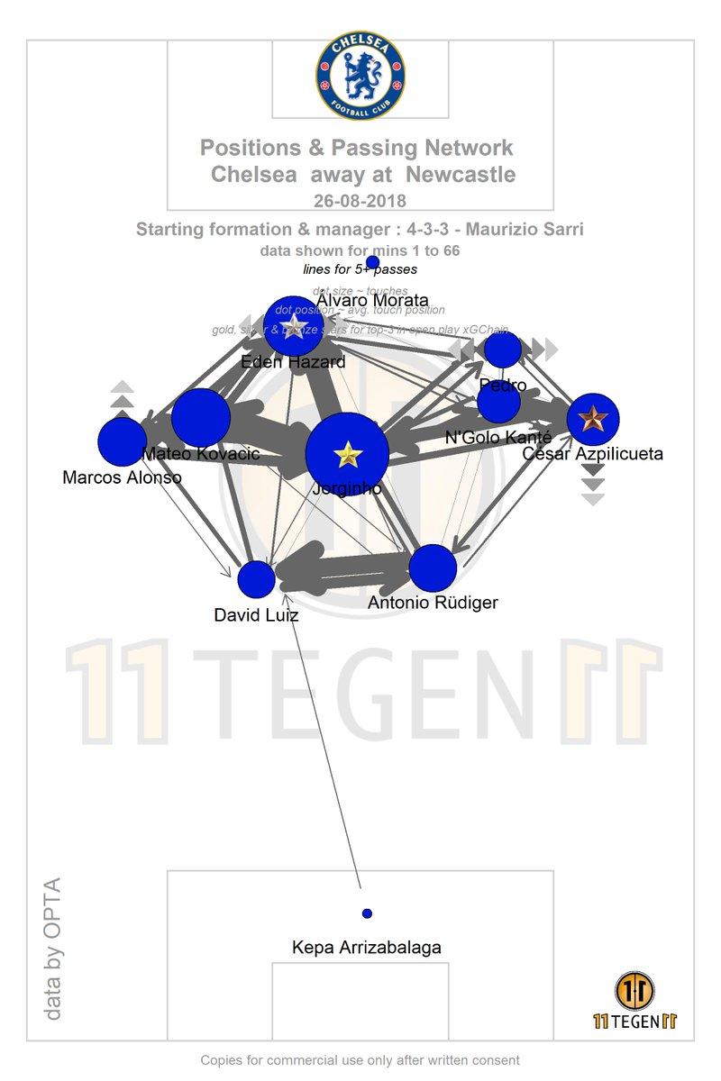 Chelsea passing map vs Newcastle like you've never seen